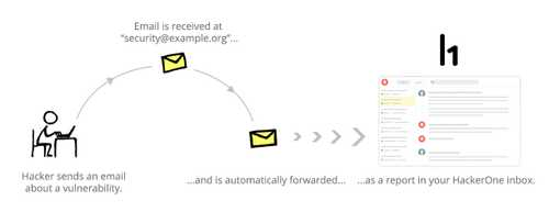email-forwarding-1